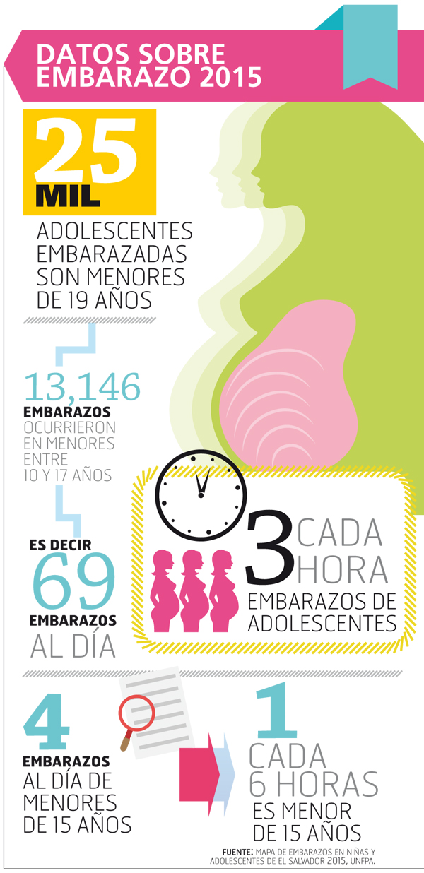 Datos-sobre-embarazos-2015