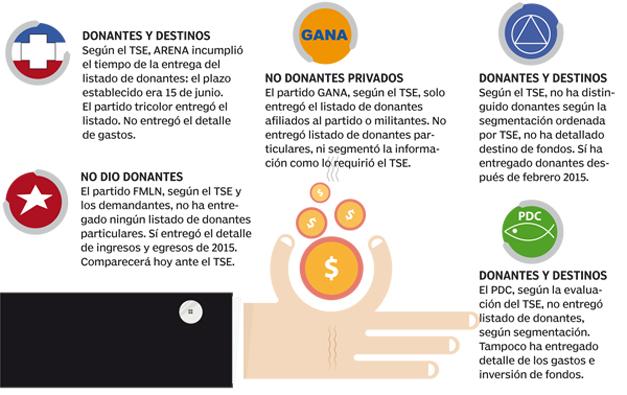 Donantes-partidos-politicos