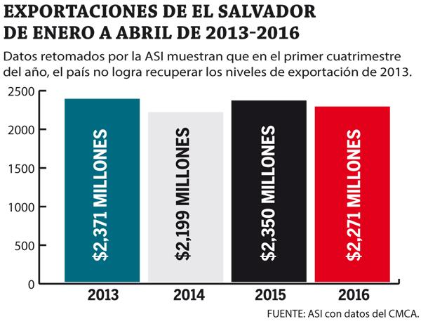 Exportaciones-de-El-Salvador