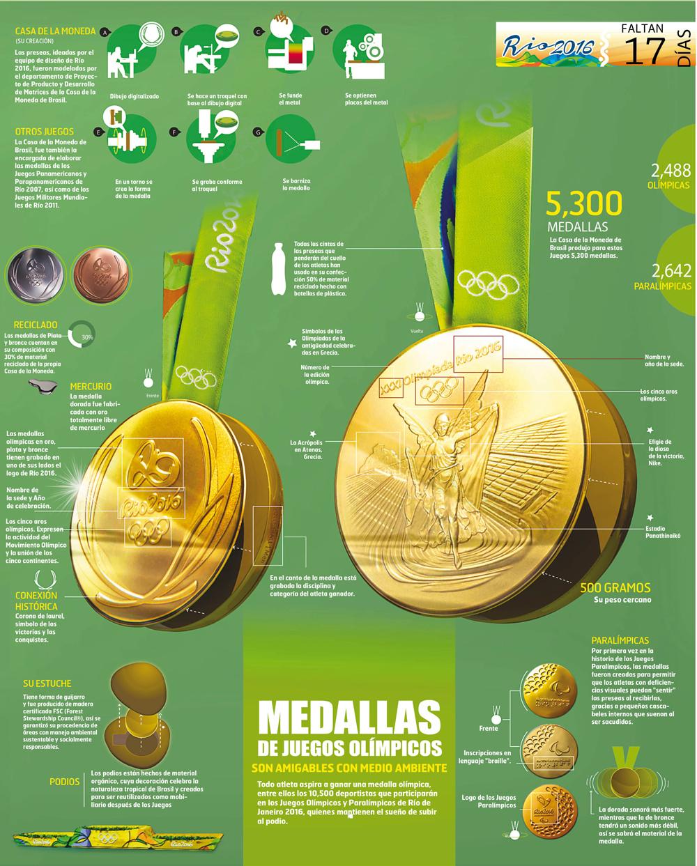 Medallas-Rio-2016