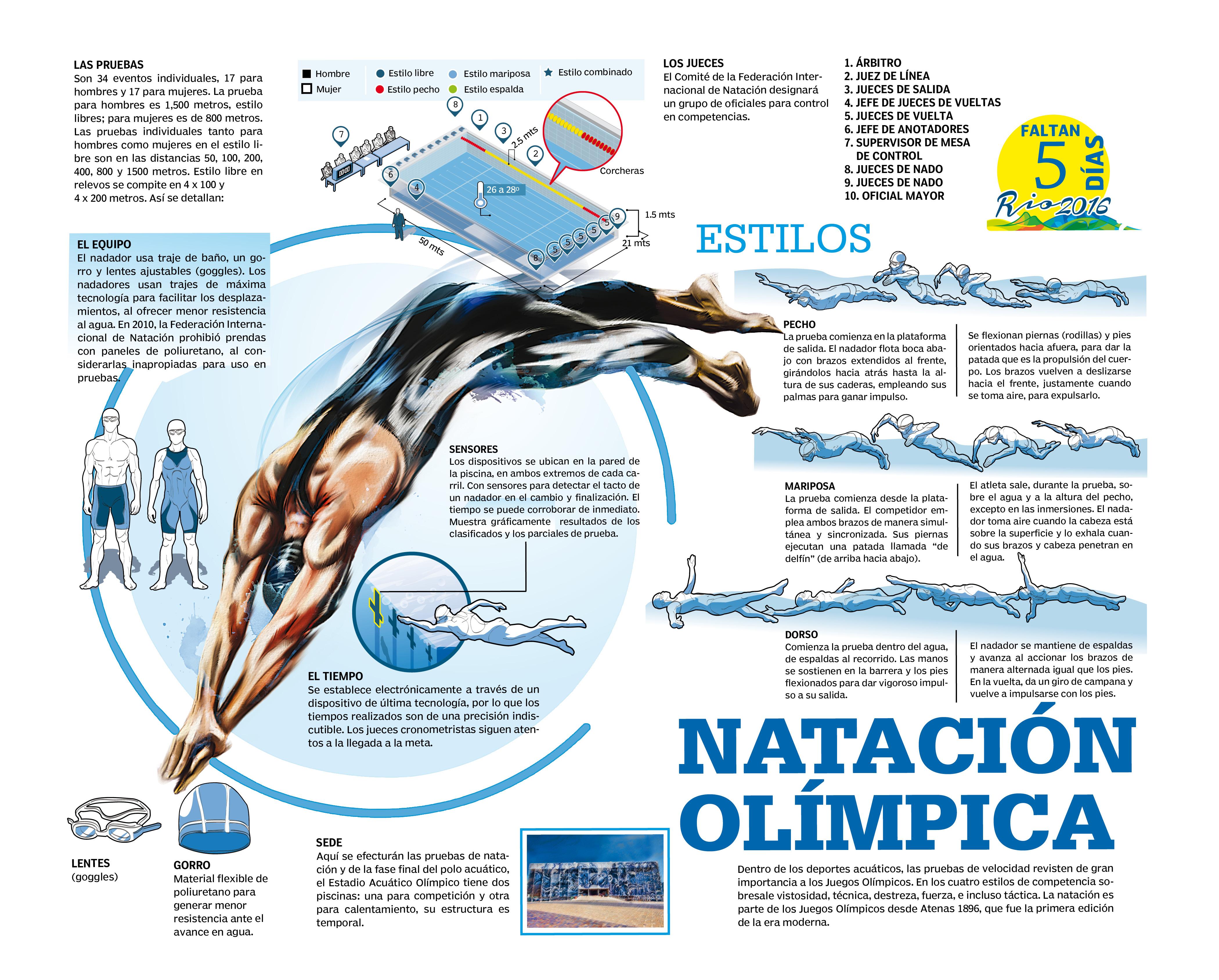 Nataci n ol mpica diario el mundo for Planos de piletas de natacion