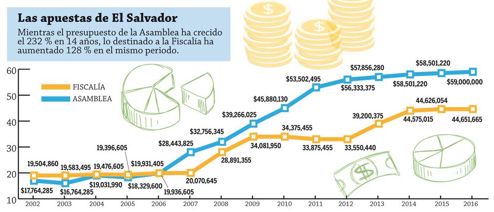 Presupuesto-Asamblea-vs-FGR