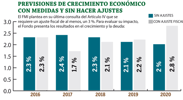 Previsiones-de-crecimiento