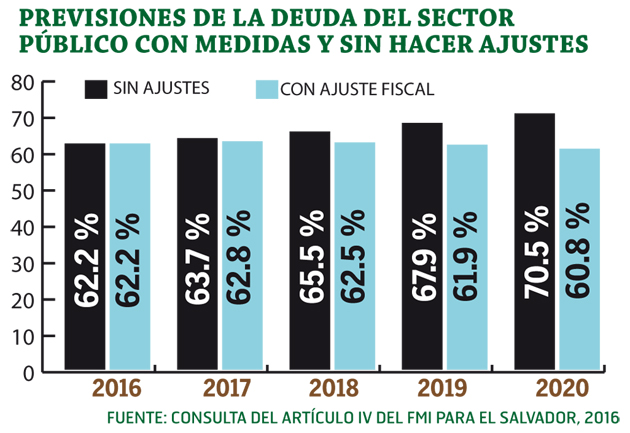 Proyecciones-de-deuda