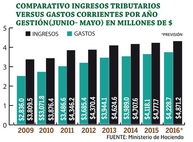 Comparativo-ingresos-tributarios