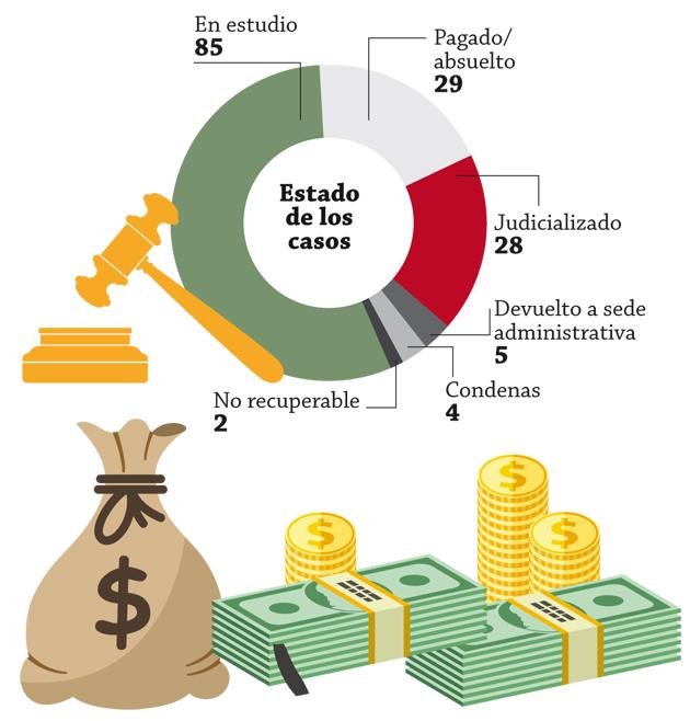 Evasion-fiscal