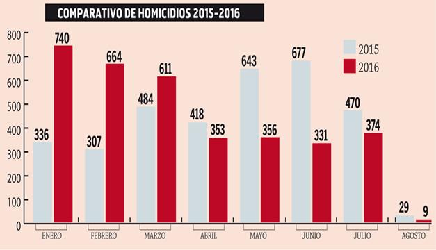 Homicidio-2015-2016