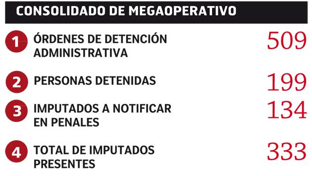 Megaoperativo-La-Union