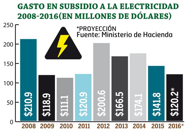 Subsidio-a-la-electricidad