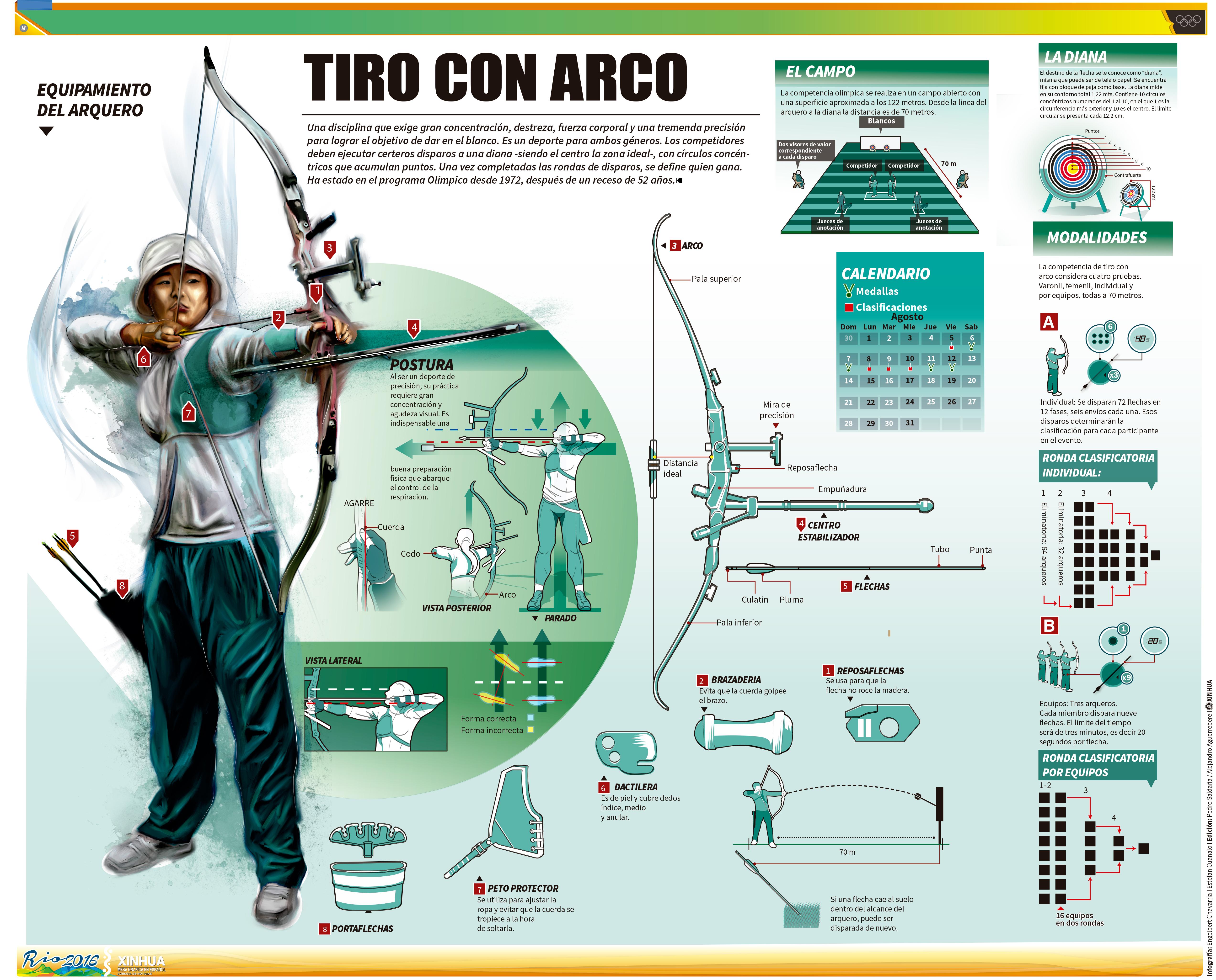 TIROCON ARCO