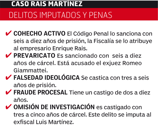Caso-Rais-Martinez
