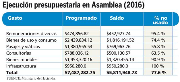 ejecucion-presupuestaria-asamblea-2016