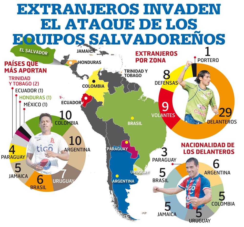 extranjeros-en-futvol-salvadoreno