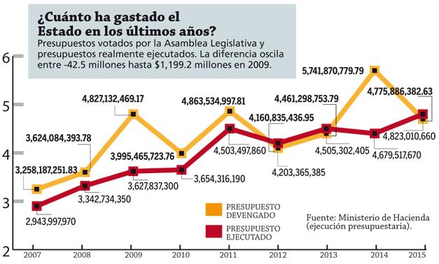 gastos-del-estado-desde-2009