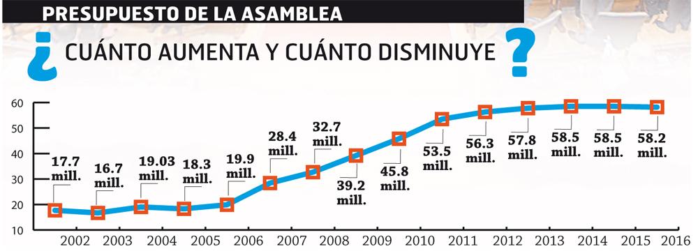 presupuesto-asamblea-legislativa