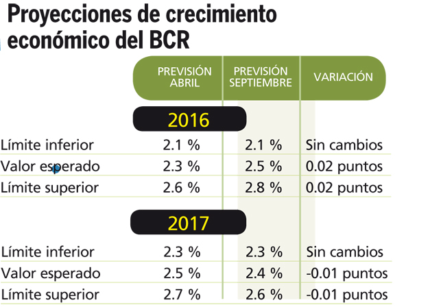 proyeccion-de-crecimiento-bcr