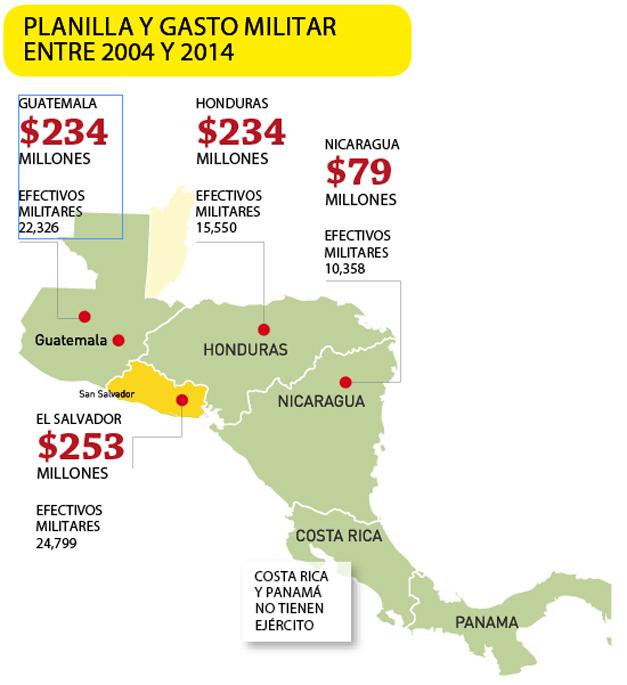 ejercitos-de-centroamerica