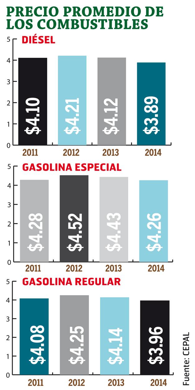 precios-de-los-combustibles