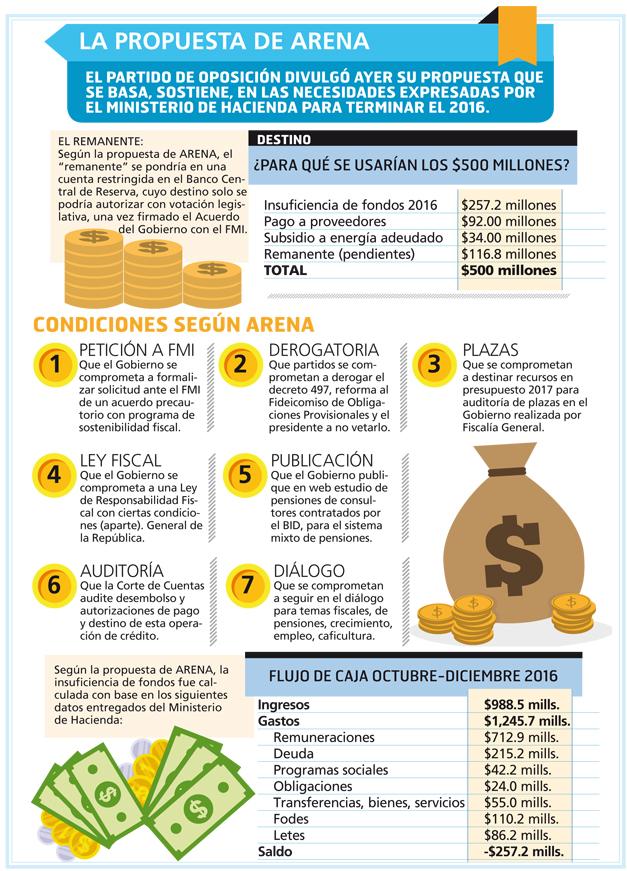 propuesta-de-bonos-arena