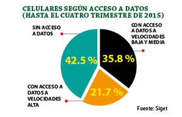 celulares-con-acceso-a-datos