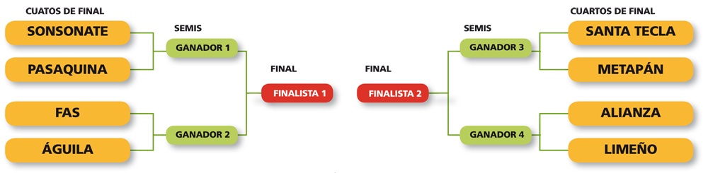 cuartos-de-final-apertura
