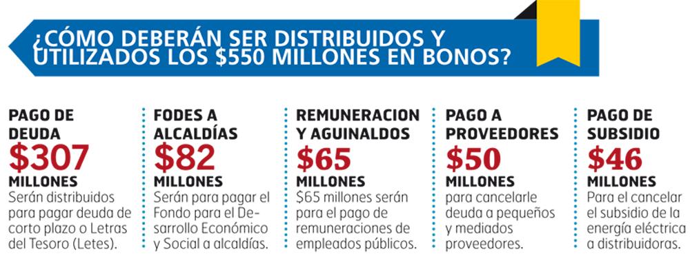 distribucion-550-millones-de-bonos