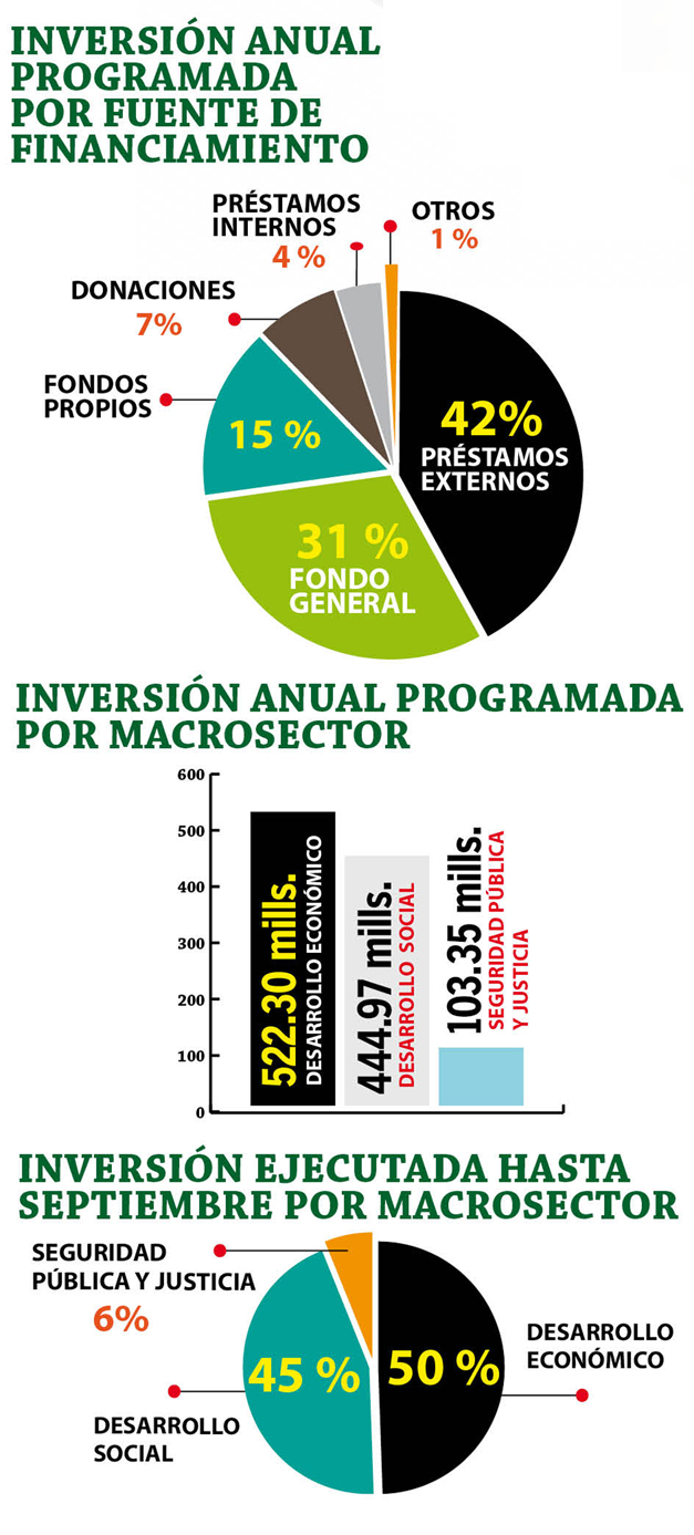 inversion-anual