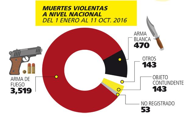 muertes-violentas-en-2016