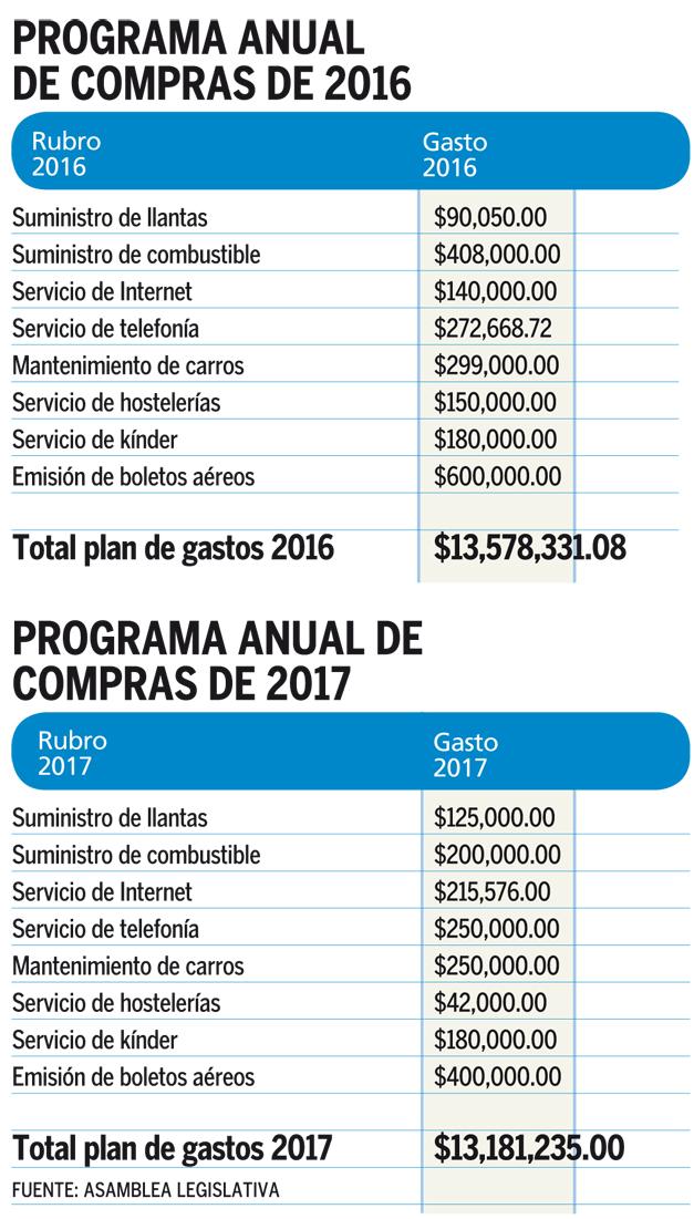 Asamblea redujo plan de compras de 2017 en un 3 % | Diario El Mundo