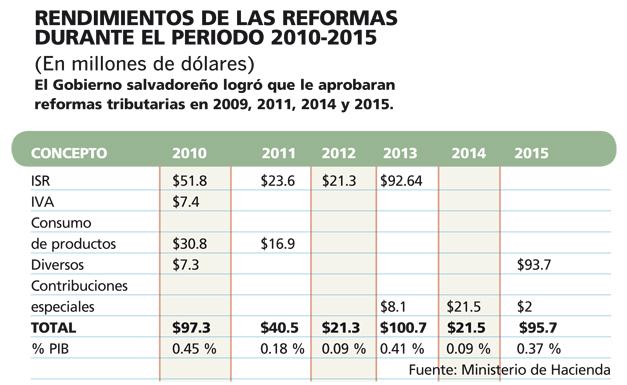 rendimiento-de-las-reformas