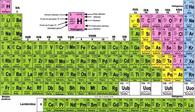 Revelan los nombres de los nuevos elementos de la tabla peridica revelan los nombres de los nuevos elementos de la tabla peridica diario el mundo urtaz Image collections