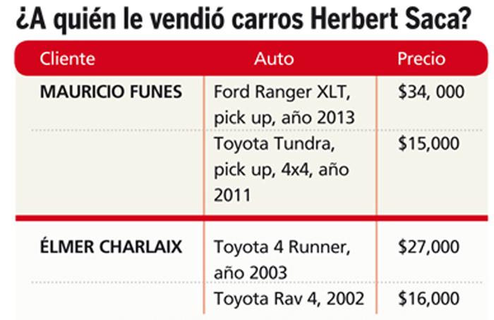 ventas-de-vehiculos-de-herbert-saca