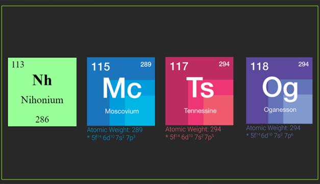 Revelan los nombres de los nuevos elementos de la tabla peridica elementos tabla periodica urtaz Gallery
