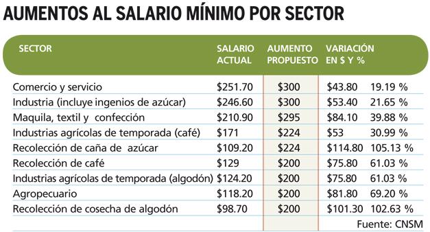 aumento-salario-minimo