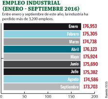 empleo-industrial