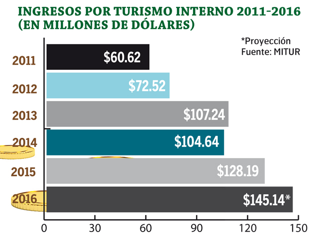 ingresos-por-turismo
