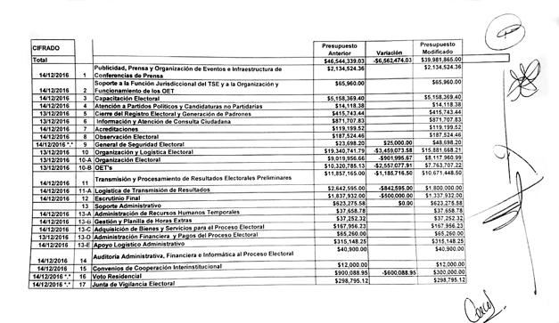 presupuesto-para-elecciones-2018