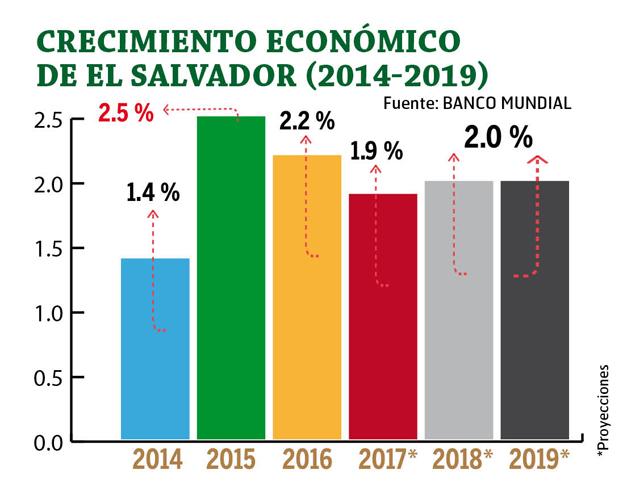El crecimiento en la OCDE se ralentiza en el tercer