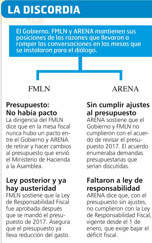 Gobierno busca a ARENA para reanudar el diálogo | Diario El Mundo