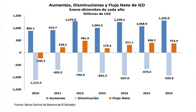 Inversión extranjera directa en Panamá crece un 15.9% en el 2016