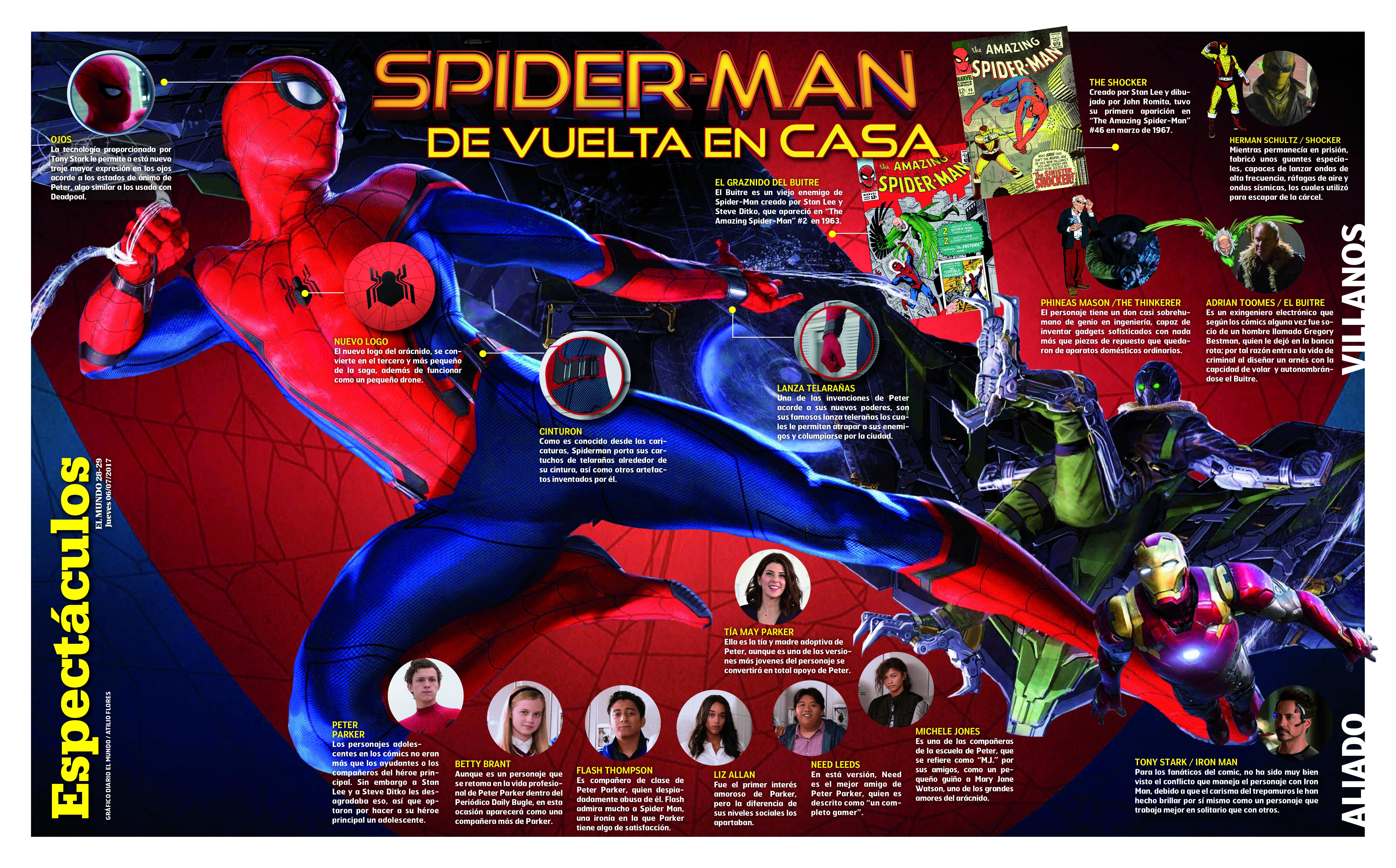 Spider-Man: De Regreso a Casa: top de críticas, reseñas y calificaciones