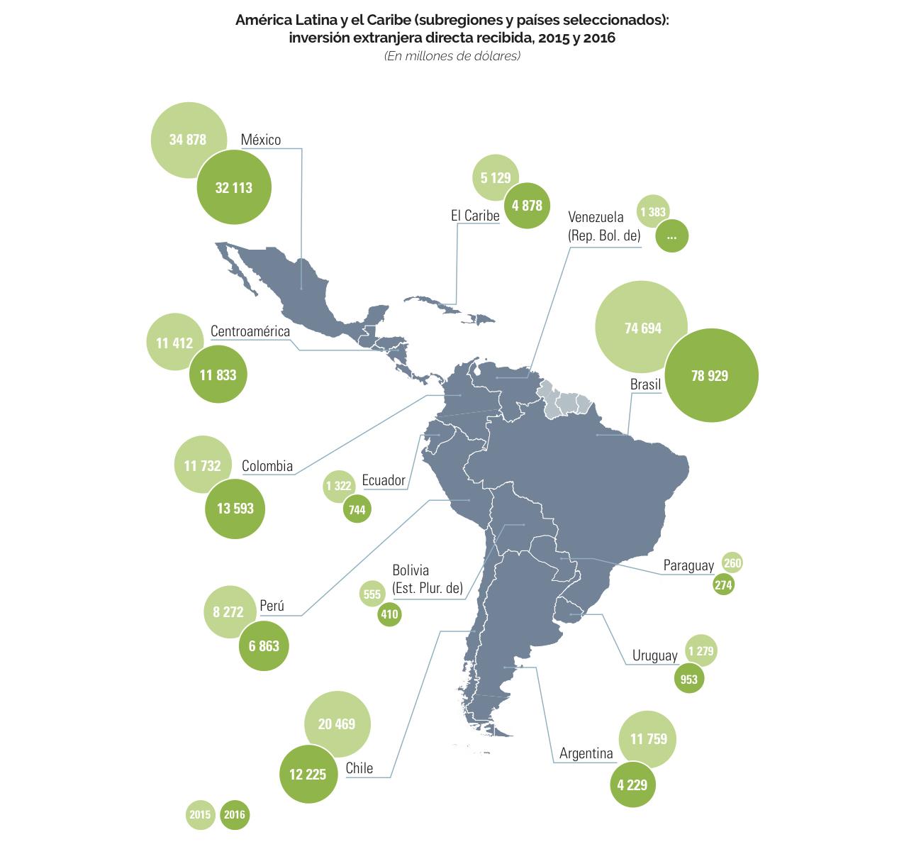 Cae la inversión extranjera directa en América latina un 5% — CEPAL