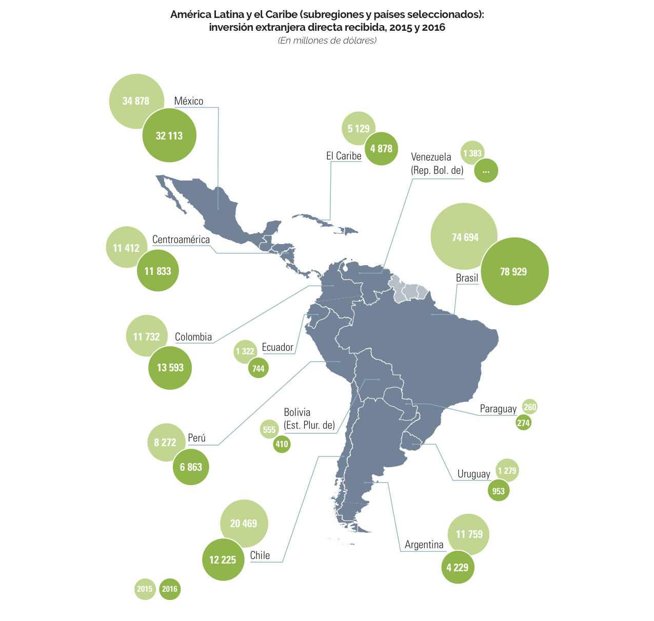 Cepal: Inversión extranjera directa creció 61% en primer trimestre