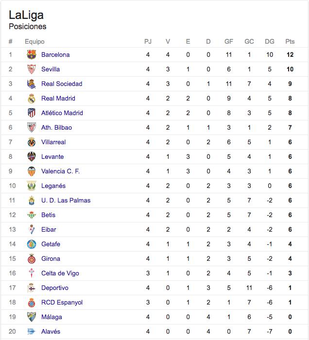 Liga Española: Real Madrid pierde en casa y debuta Maripán en Alavés