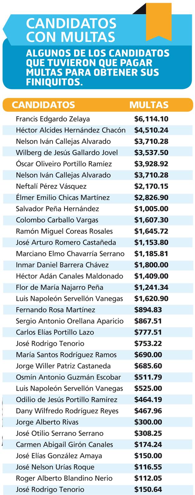 83 candidatos pagaron multas por finiquitos   Diario El Mundo