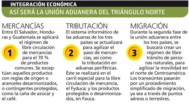 Unión Aduanera moverá 266 mdd en Centroamérica
