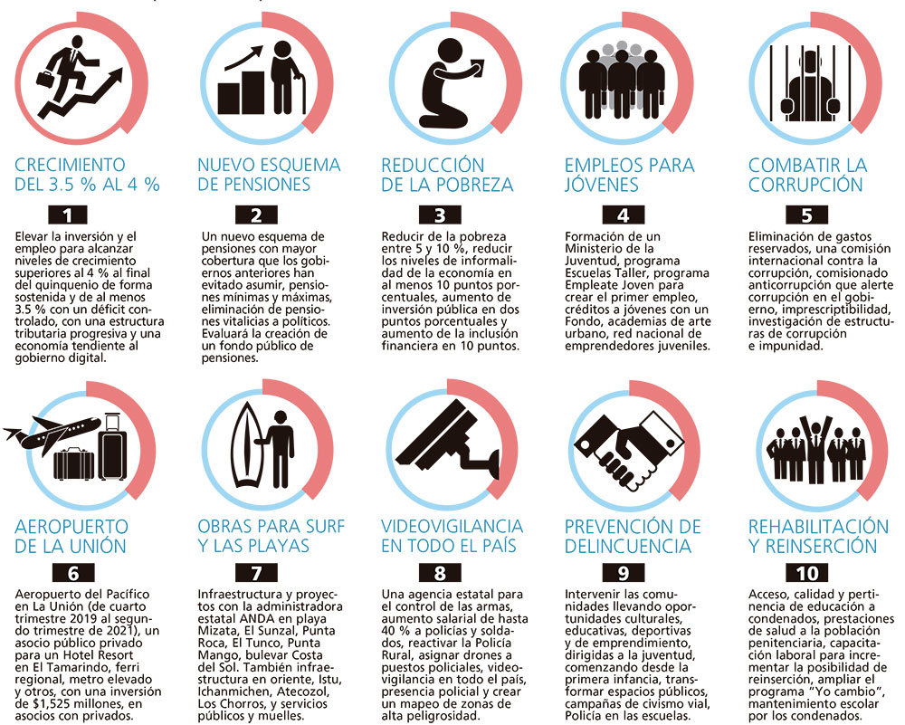 Las 10 Promesas Diario El Mundo