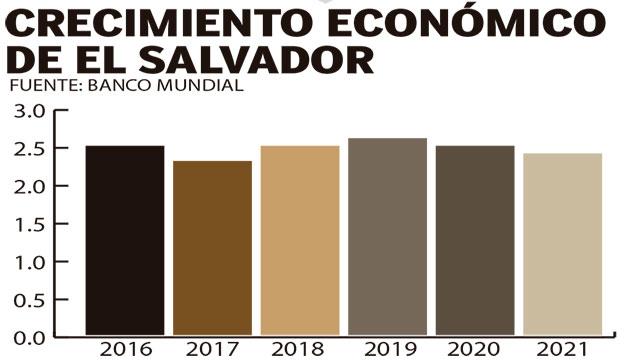 Vaticinan retroceso en el crecimiento de El Salvador para 2020 y 2021