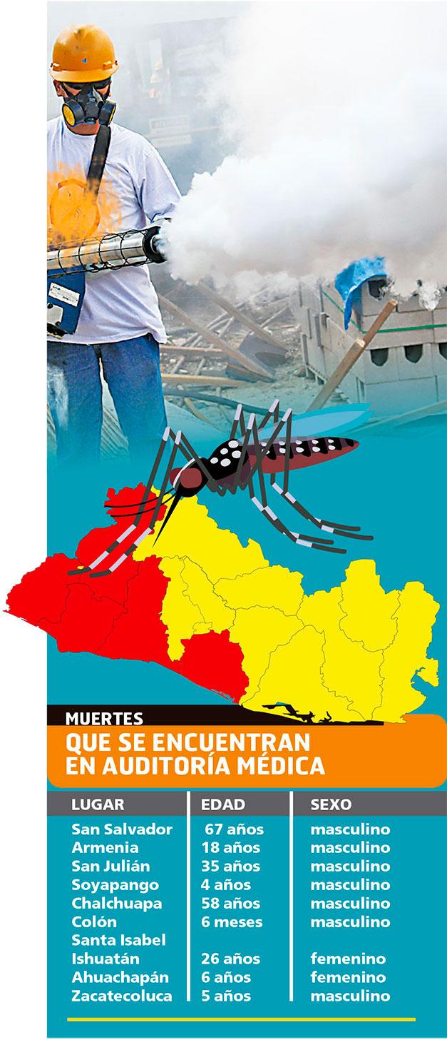 Epidemia de dengue en Honduras pone en alerta a Salud de El Salvador con 8,843 casos sospechosos de dengue