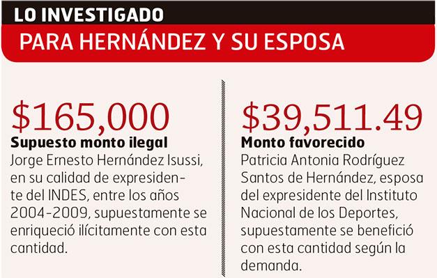 San Miguel » Blog Archive » Demandan a extitular de INDES